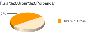 Porbandar census population